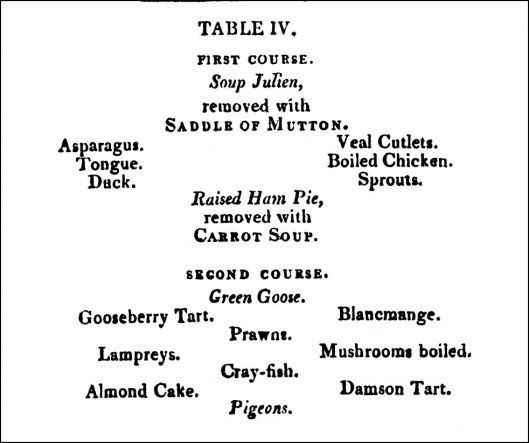Bill of Fare for April, from The New London Family Cook (1808).